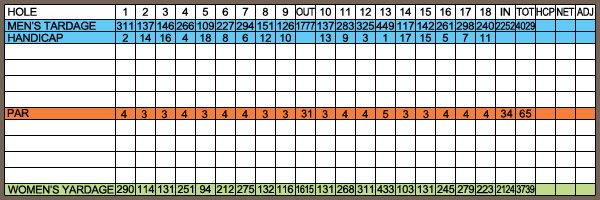 Mesa golf course scorecard